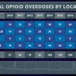 Graphic of number of opioid overdoses by county